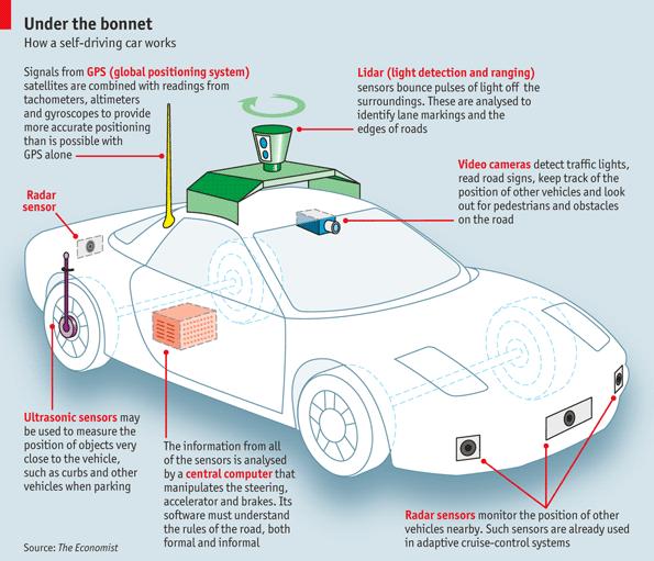 grafico coche autonomo The Economist