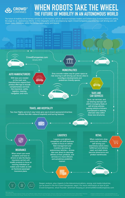 infografia coches autonomos