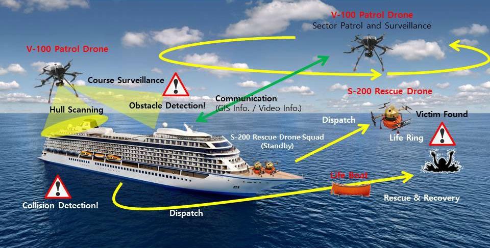 drones rescate marítimo