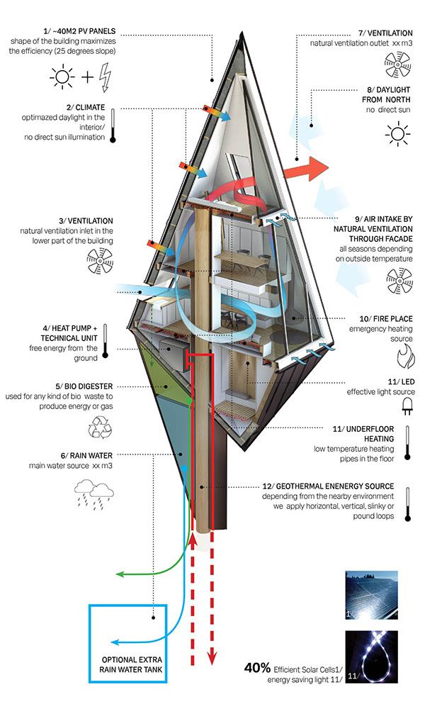 Una vivienda autosuficiente que se integra entre los árboles del bosque
