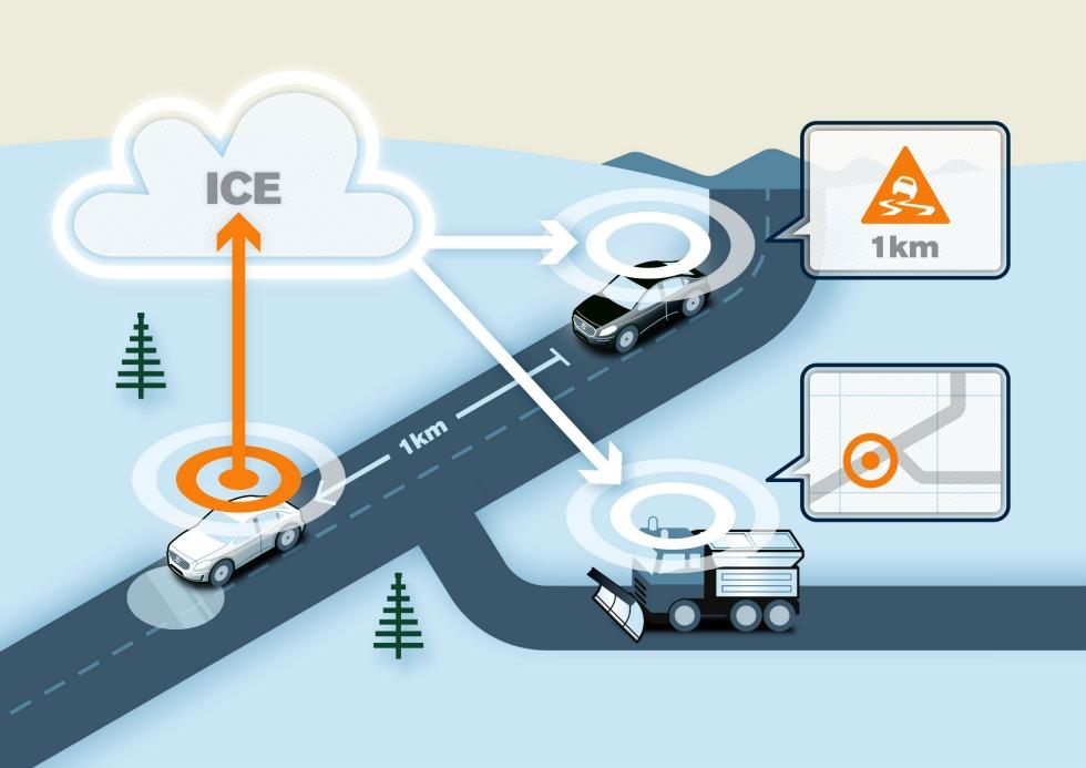 slippery-road-alert-comunicacion-entre-vehiculos