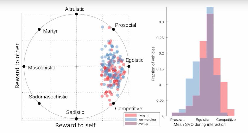 datos algoritmos comportamientos conductores