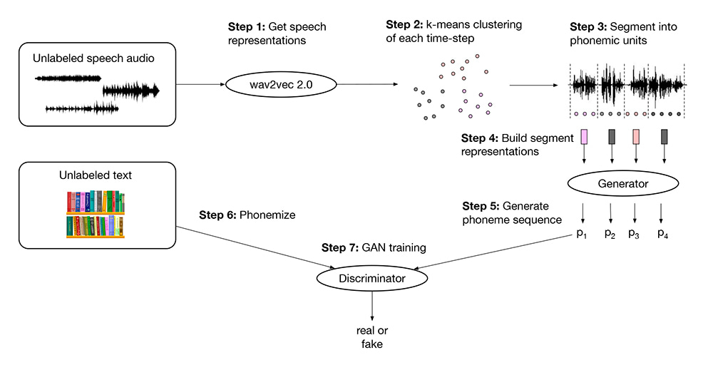 técnicas de Inteligencia Artificial para el reconocimiento del habla
