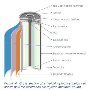 baterías para los coches eléctricos del futuro